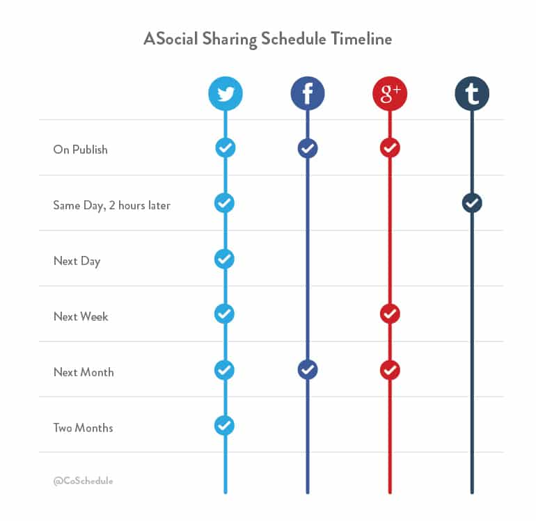 promote-your-blog-social-media-timeline